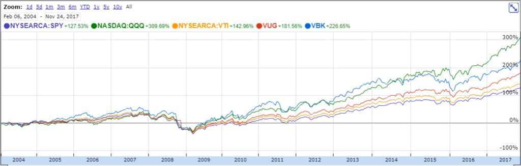 VOOGとVUGとVBKのチャート