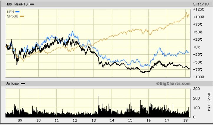 株価 ニュー モント マイニング