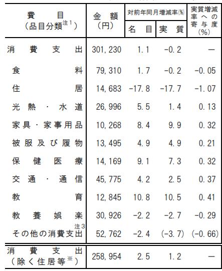 一般的な家庭の消費支出