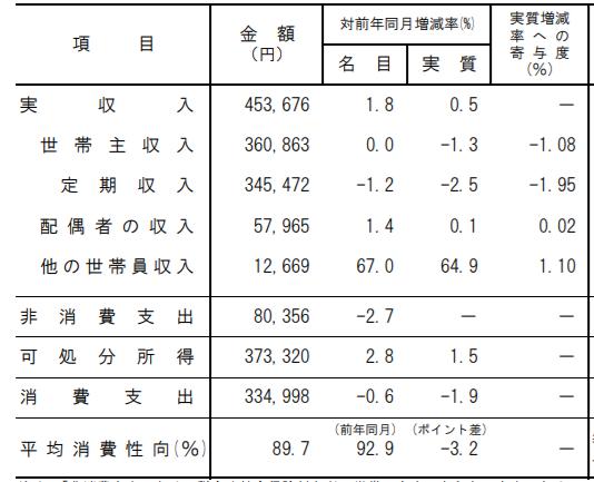 家庭の平均収入は45万円前後