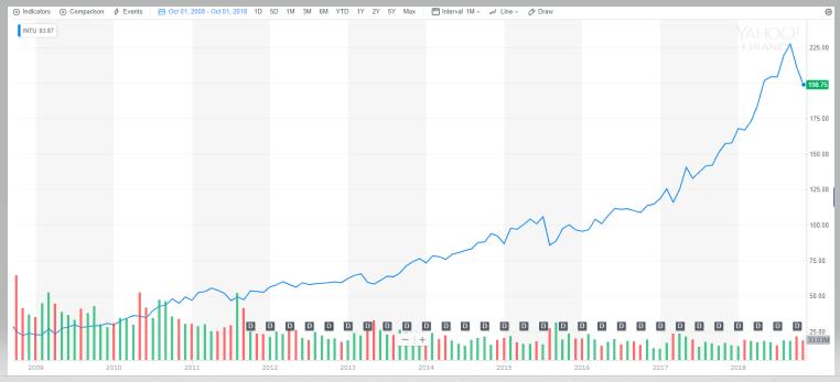 インテュイット【INTU】の株価