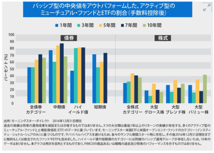 債券アクティブファンドとインデックスファンドの比較