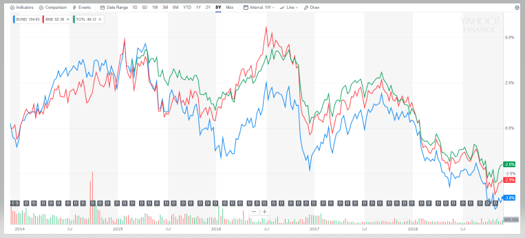 BND/BOND/TOTLの5年チャート