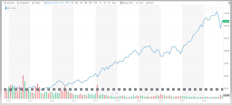 ムーディーズ【MCO】の株価