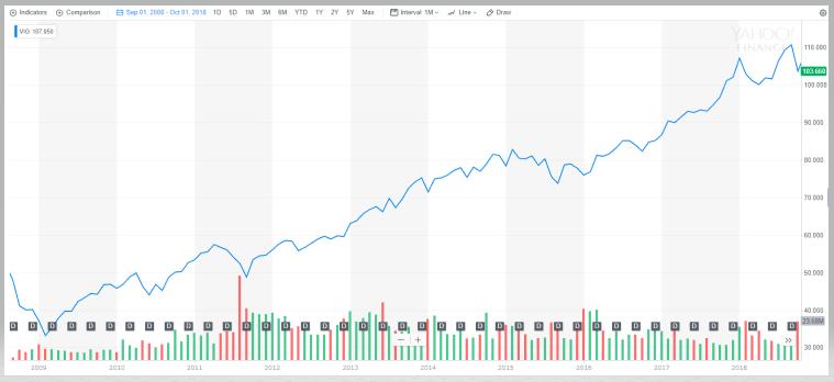 米国増配株式ETF【VIG】の株価と分配金