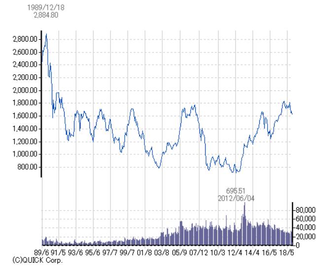 TOPIXの30年チャート