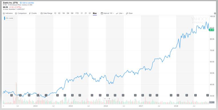 ゾエティス【ZTS】の株価