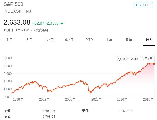 S&P500の20年チャート。2000年台の暗黒の時代も知っておきたい。