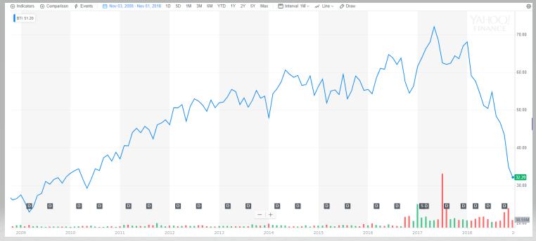 ブリティッシュアメリカンの10年株価推移