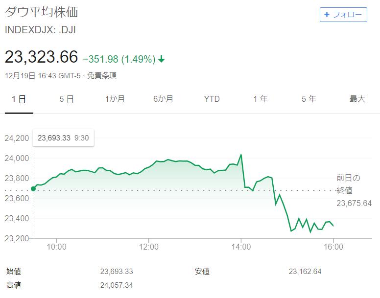 FRBパウエル議長の発言を受けて急落する株価