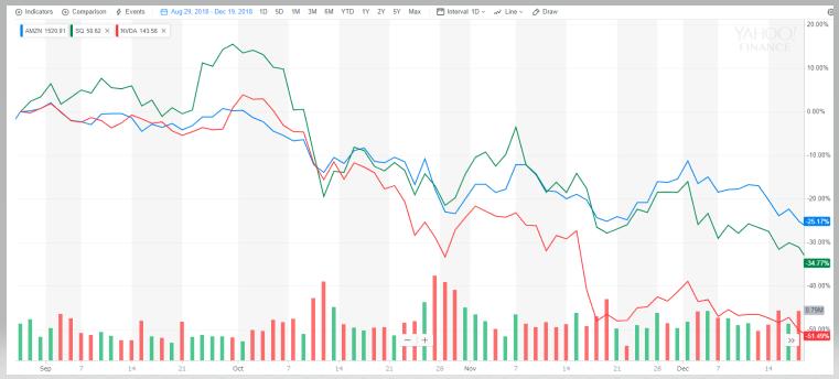 大きく下げた人気株、AMZN、NVDA、SQ