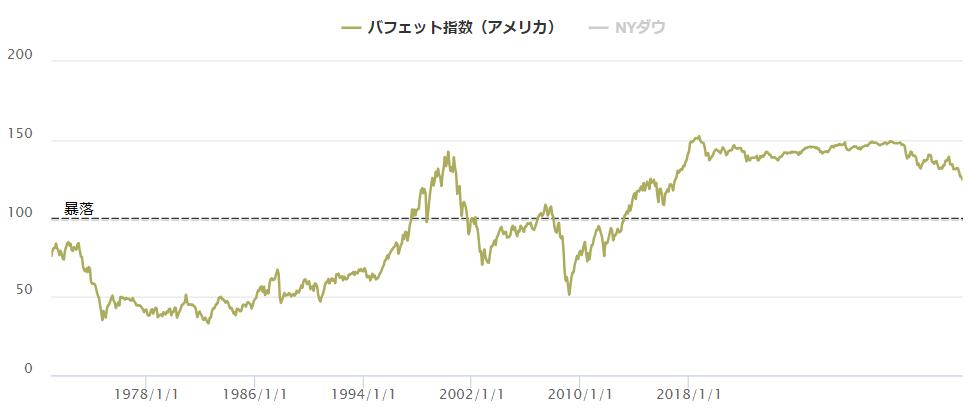 長期のバフェット指数【アメリカ版】
