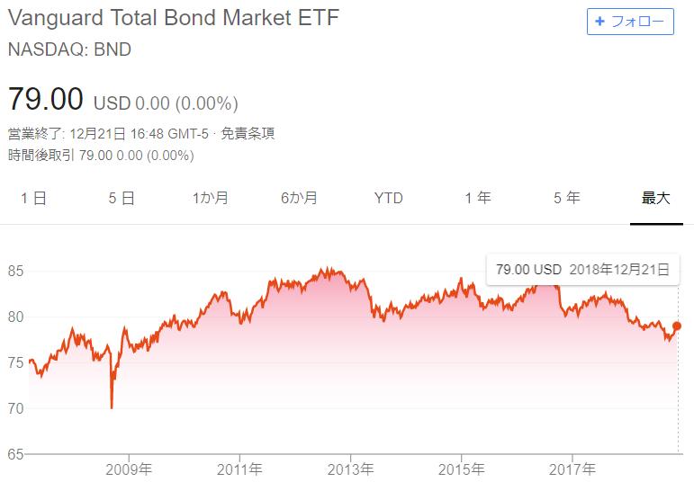 BNDの値動きはこの10年で75ドル~85ドルのレンジ