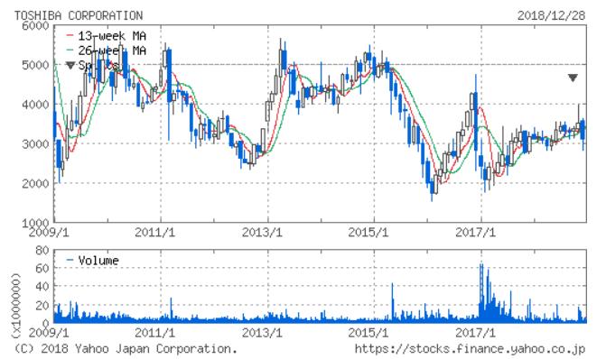 東芝の株価