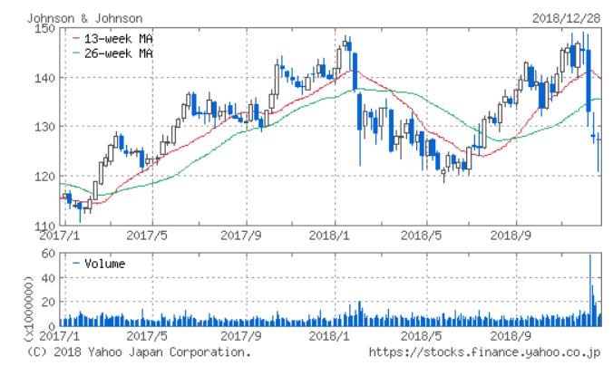 JNJの株価