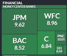 米国銀行株のフォワードPEレシオ