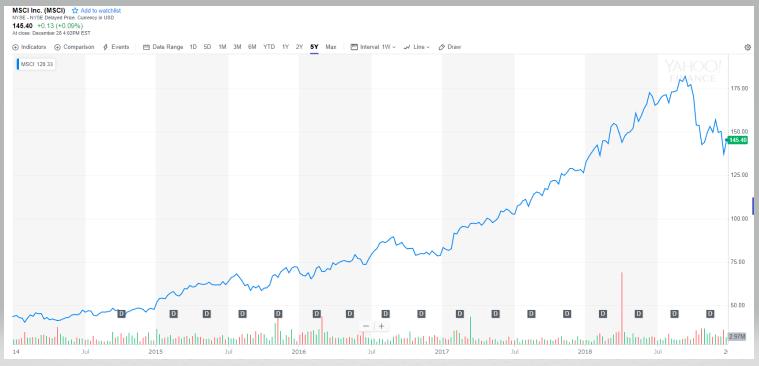 MSCIの株価