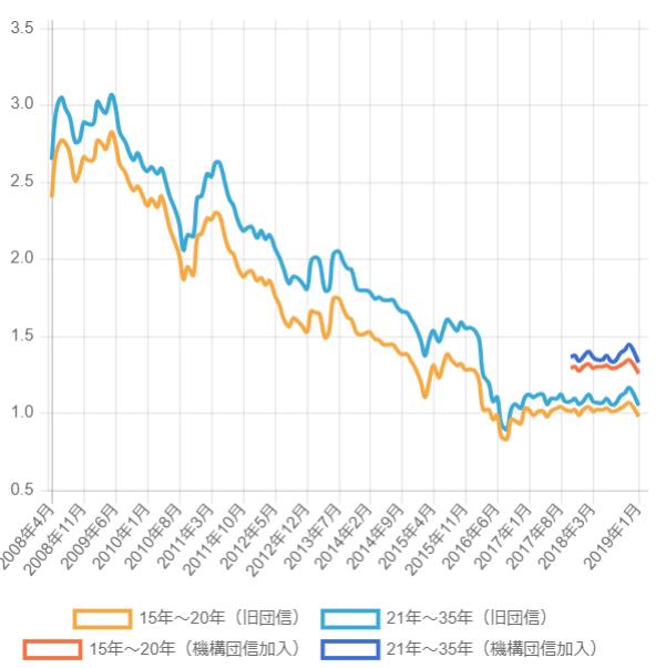 ARUHIの住宅ローン金利推移