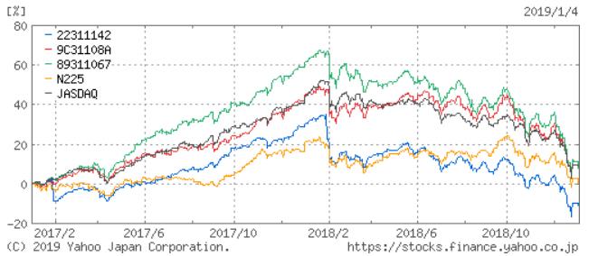 ひふみ投信・ニッポン中小型株ファンド・ジェイリバイブの2年チャート