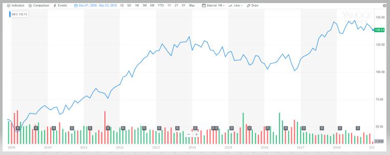 ディアジオの株価推移