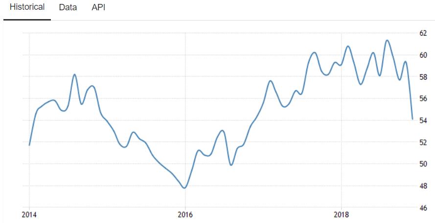 ISM景況指数の5年グラフ
