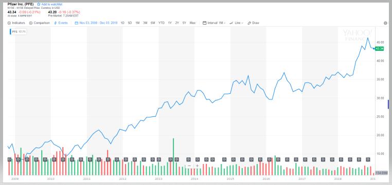 ファイザーの株価推移