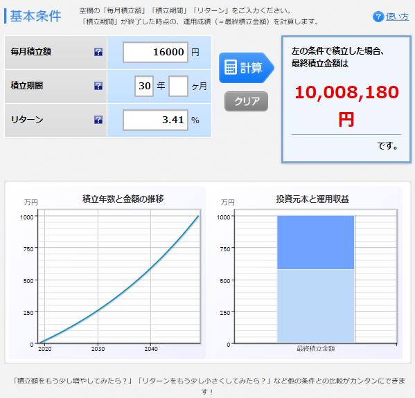 1.6万円を30年、利回り3.41%で回すと1000万円になる
