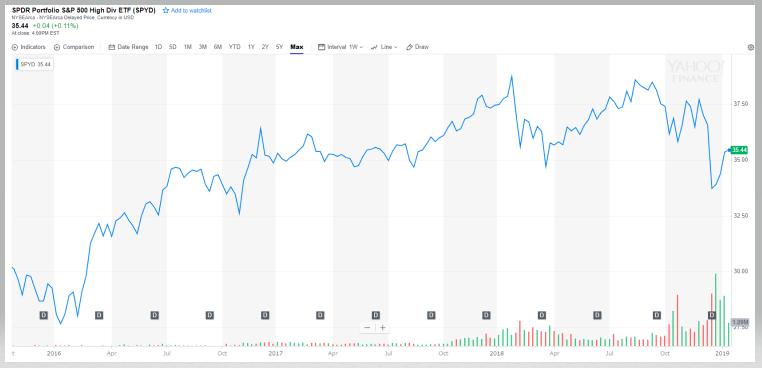 SPYDのチャートと分配金