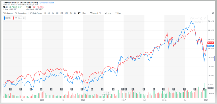 5年チャートでの【IJR】と【VTI】の比較