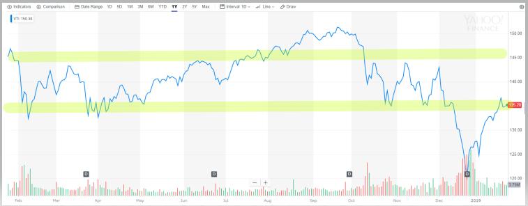 VTIはこの1年急騰急落を繰り返している
