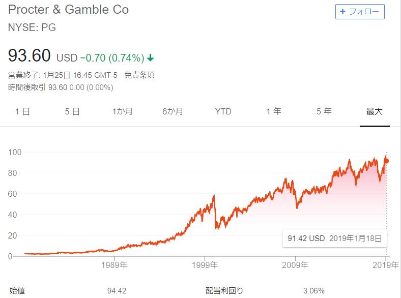 少し前には70ドル前半だった株価