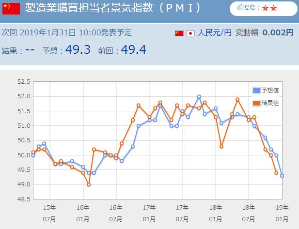中国製造業購買担当者景気指数(PMI)