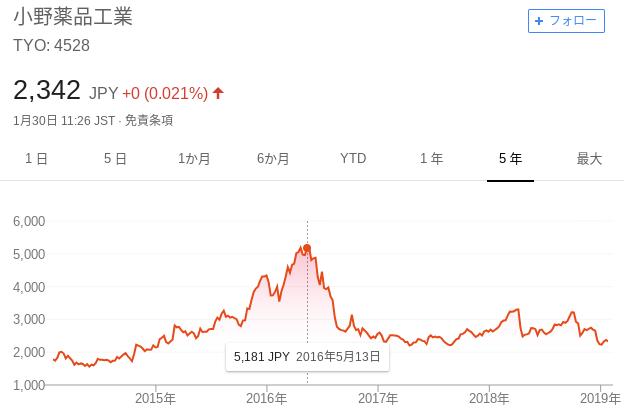 小野薬品の株価推移