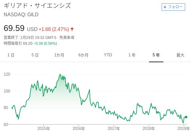 ギリアド・サイエンシズの株価推移