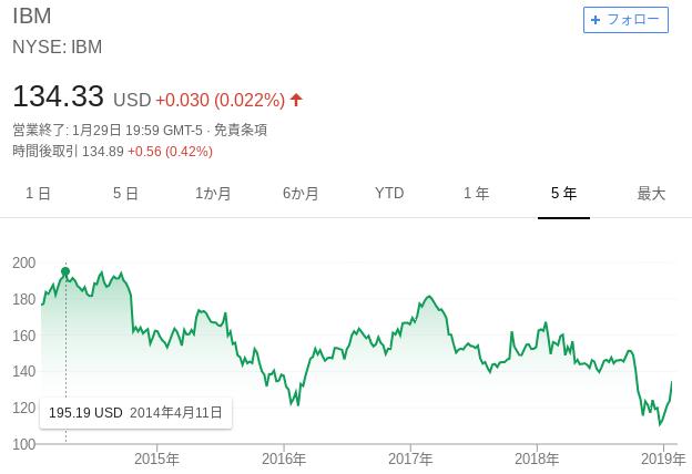 IBMの株価推移