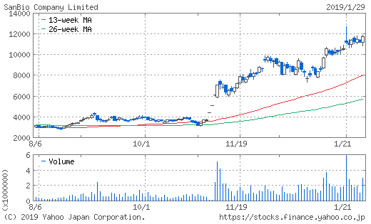 サンバイオの株価推移