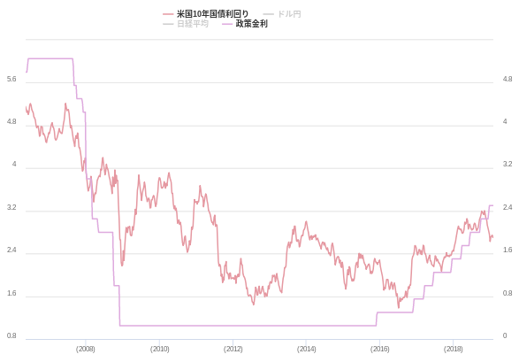 米国10年国債利回りと政策金利