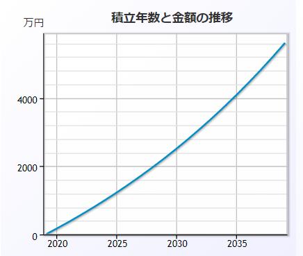 およそ15万円を20年間積み立てる