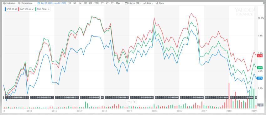 SPAB・AGG・BNDの取引値の推移