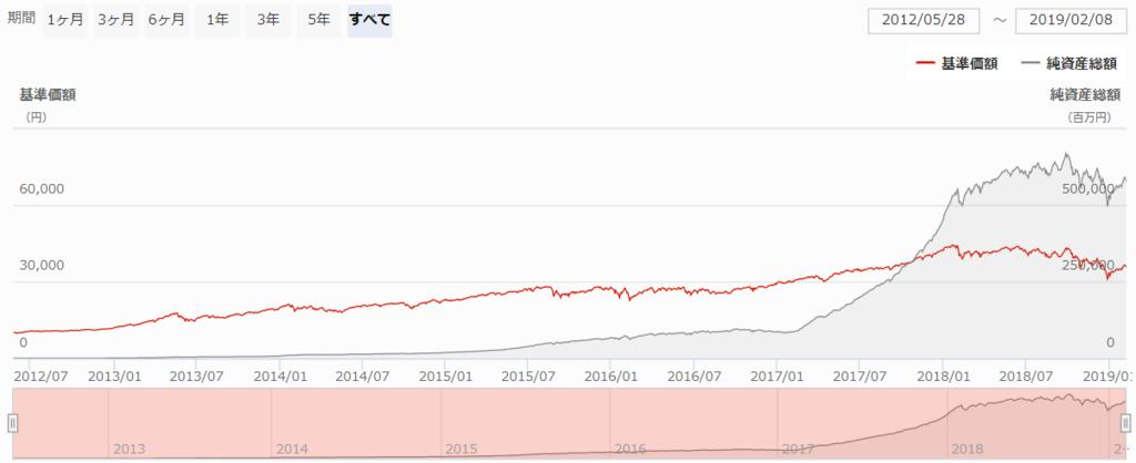 ひふみプラスの基準価額推移
