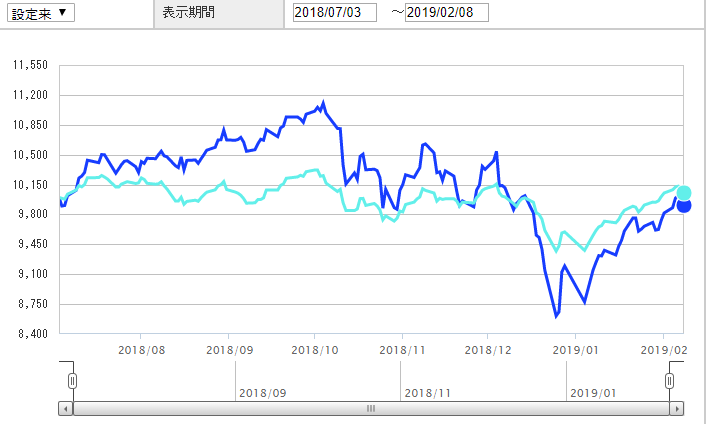 eMAXIS SlimバランスとS&P500の比較