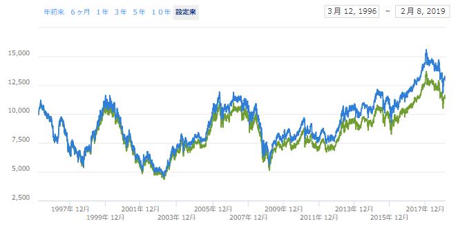 MSCIジャパンの圧倒的な低パフォーマンス。20年間のリターンは殆どゼロ