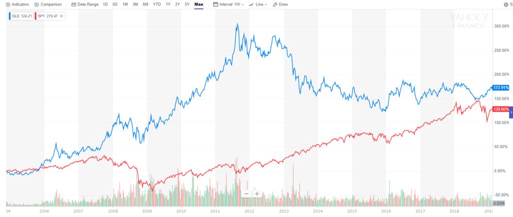 GLDとSPYの15年比較チャート