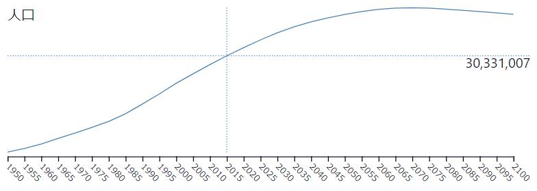 マレーシアの人口推移