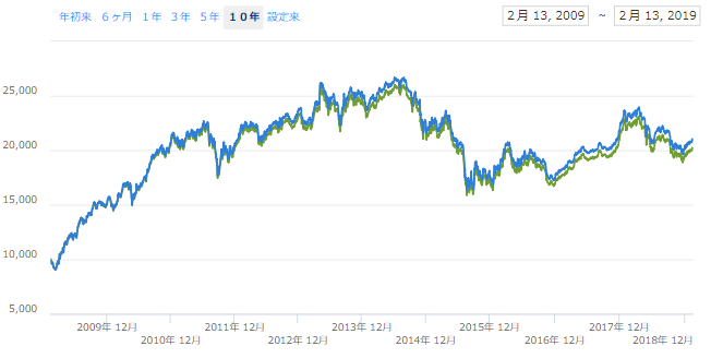EWMのチャートと分配金