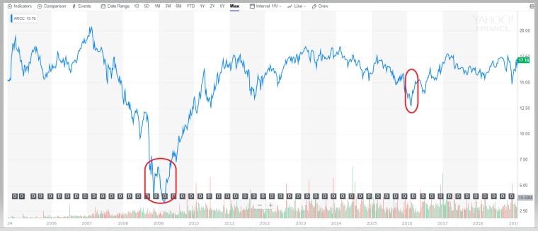 ARCCの10年チャート