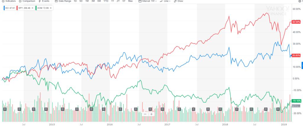 コカ・コーラ、エクソン、SPYの5年株価変動