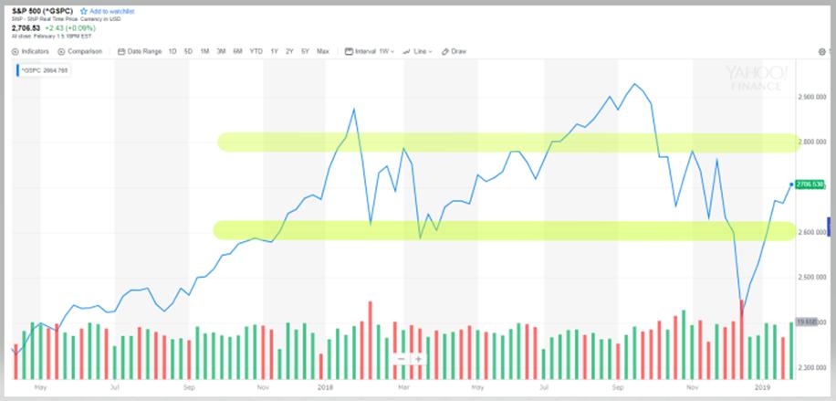 S&P500は2800のレジスタンスを抜けるか、どうか