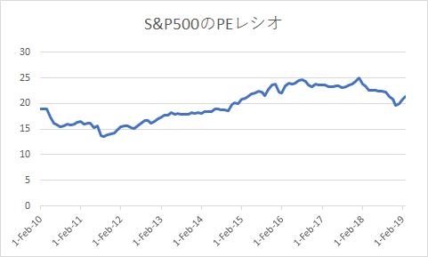 S&P500のPEレシオ推移