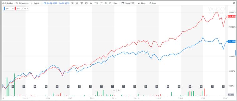 MSCIコクサイ連動の【TOK】とS&P500【SPY】の比較チャート